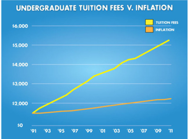 Statistics Canada reports that average tuition fees for domestic undergraduate university students have increased by 4.3% to $5,366. Provinces set different tuition fee policies in the absence of a federal framework for affordable post-secondary education. This figure outlines the comparative change in average undergraduate tuition fees in each province from the previous year. To view the entire Statistics Canada report visit: http://www.statcan.gc.ca/daily-quotidien/110916/dq110916b-eng.htm. (CNW Group/Canadian Federation of Students)