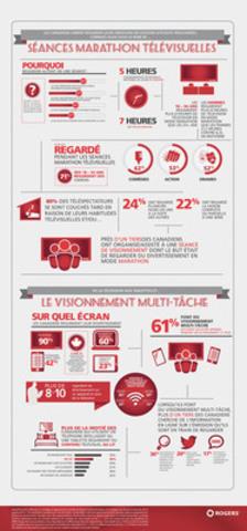 Un récent sondage démontre que les Canadiens aiment regarder leurs émissions en séances marathon télévisuelles et font du visionnement multitâche, les résultats du sondage sont résumés dans le graphique suivant. (Groupe CNW/Rogers Communications Inc. - Français)