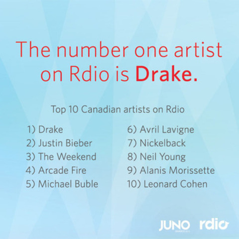Top 10 Canadian Artists on Rdio (CNW Group/Rdio)