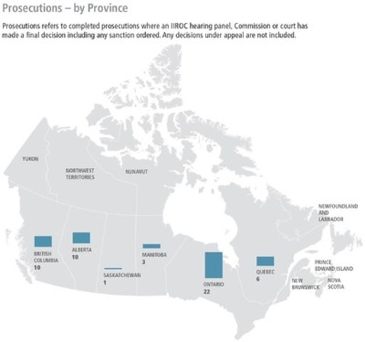 In 2015, IIROC prosecuted a total of 52 firms and individuals across Canada. (CNW Group/Investment Industry Regulatory Organization of Canada (IIROC) - General News)