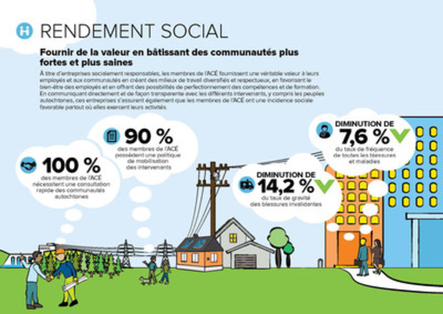Infographie Rendement Social (Groupe CNW/Association canadienne de l'électricité)