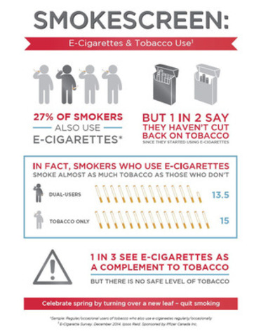 Survey: Smokers who use e-cigarettes smoke almost as many tobacco cigarettes as other smokers (CNW Group/Pfizer Canada Inc.)