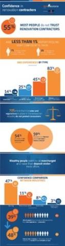 Reno-Assistance Survey Highlights (CNW Group/Réno-Assistance inc.)