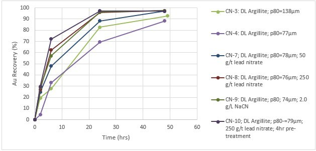 Figure 2: Dixie Limb zone gold recovery curves showing time-weighted recoveries from Argillite material. (CNW Group/Great Bear Resources Ltd.)