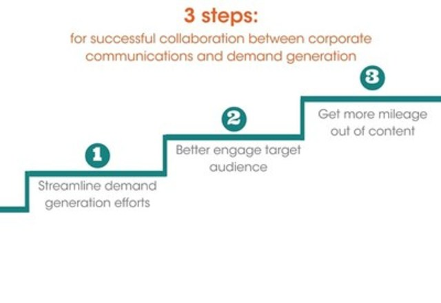 Corporate Communications & Demand Generation: 3 Steps to a Successful Collaboration (CNW Group/CNW Group Ltd.)