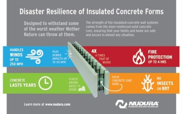 Disaster Resilience of Insulated Concrete Forms (CNW Group/NUDURA)