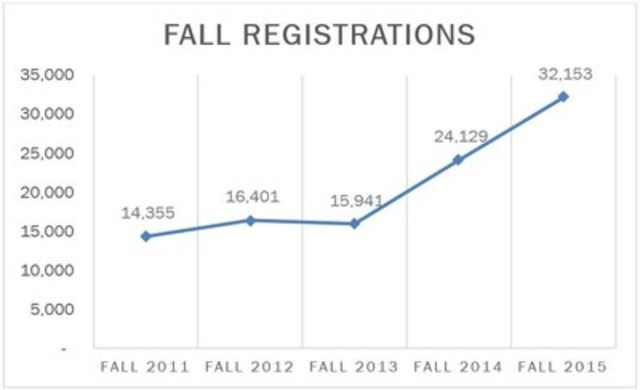 Fall Registrations (CNW Group/Contact North)