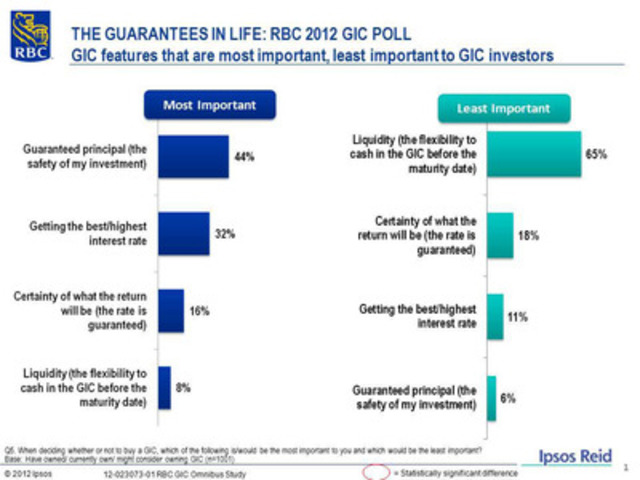THE GUARANTEES IN LIFE: RBC 2012 GIC POLL - GIC features that are most important, least important to GIC investors (CNW Group/RBC)