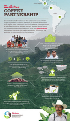 Coffee Partnership Infographic (CNW Group/Tim Hortons Inc.)