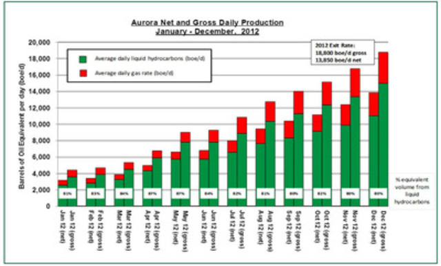 The graph above shows the monthly production growth Aurora has achieved since the beginning of 2012, representing a gain of 290% between December 2011 and 2012. (CNW Group/Aurora Oil & Gas Limited)