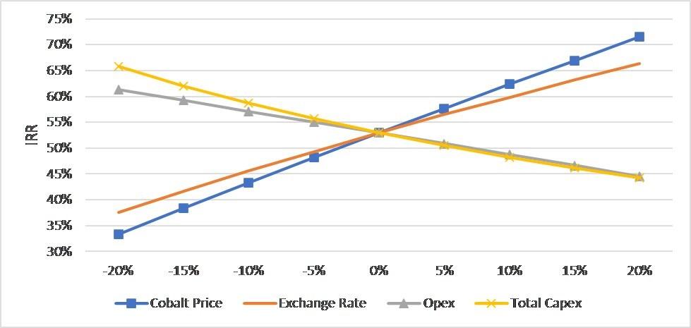 Figure 2 - Post-Tax IRR Sensitivity (CNW Group/First Cobalt Corp.)