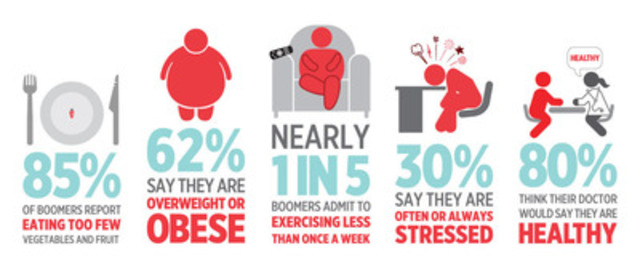 Heart and Stroke Foundation Boomer Reality Check 2013: Risk Factors (CNW Group/HEART AND STROKE FOUNDATION)