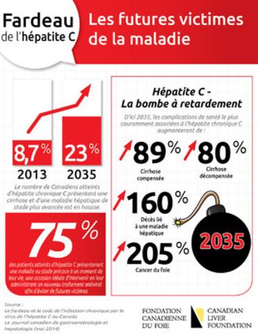 Fardeau de l'hépatite C : Les futures victimes de la maladie (Groupe CNW/Fondation canadienne du foie)