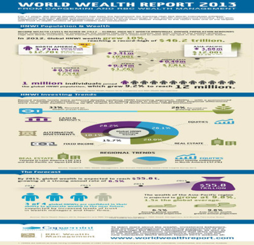 WORLD WEALTH REPORT 2013 FROM CAPGEMINI AND RBC WEALTH MANAGEMENT (CNW Group/RBC)