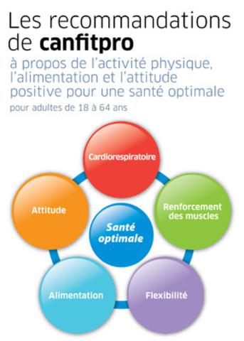 Canadian Fitness Professionals Inc. (canfitpro) (Groupe CNW/Canadian Fitness Professionals Inc. (canfitpro))