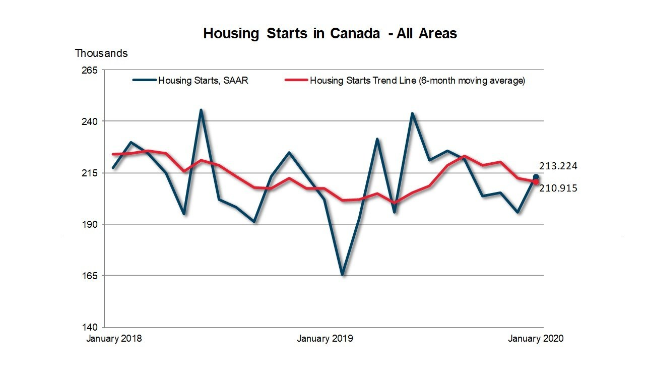 Housing Starts In Canada - All Areas - Jan 2020