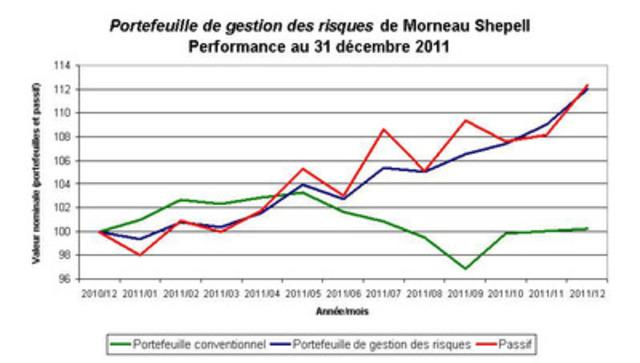 Portefeuille de gestion des risques de Morneau Shepell Performance au 31 décembre 2011 (Groupe CNW/Morneau Shepell Ltd.)