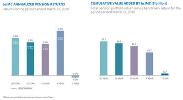 bcIMC fiscal 2016 investment returns (CNW Group/British Columbia Investment Management Corporation (bcIMC))