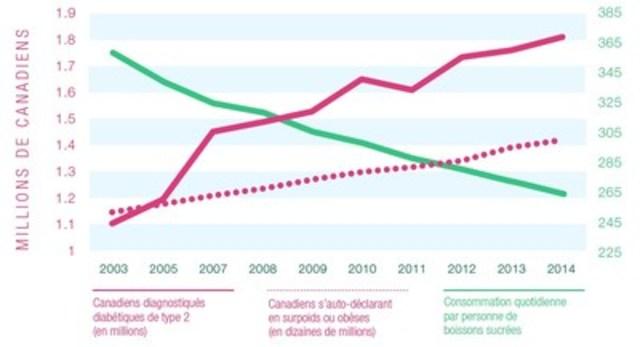 Durant la dernière décennie, il y a eu un déclin de la consommation de boissons sucrées au Canada, tandis que les taux d'obésité et de diabète ont continué d'augmenter.  Source pour les taux de diabète et d'obésité : Statistique Canada NOTE : Statistique Canada rapporte le nombre total de personnes atteintes de diabète, regroupant les diabètes de Type 1 et de Type 2. Pour isoler le type 2, ce graphique montre les totaux annuels représentant 90 % de tous les Canadiens diabétiques, d'après les informations du site Internet de l'Association canadienne du diabète indiquant que chaque année 90 % des nouveaux diagnostiqués diabétiques sont atteints de « diabète de l'adulte ». Source pour la consommation de boissons sucrées : Canadean www.canadean.com (Groupe CNW/Association canadienne des boissons)