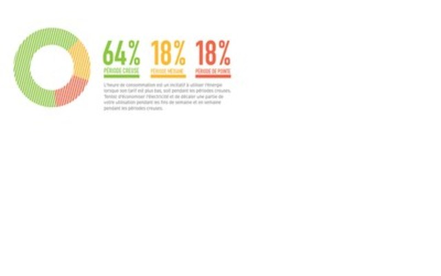 Moment où une résidence ordinaire consomme le plus d'électricité (Groupe CNW/Commission de l'énergie de l'Ontario)