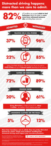 Distracted driving happens more than we care to admit. 82% of Canadians we surveyed admit to bad behaviour behind the wheel. (CNW Group/President's Choice Services Inc.)