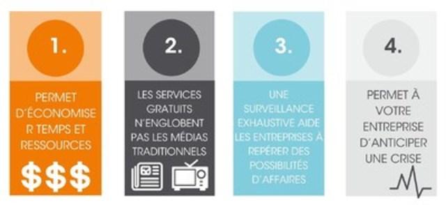 Quatre raisons pour lesquelles votre entreprise doit faire appel à des services de surveillance média (Groupe CNW/Groupe CNW Ltée)