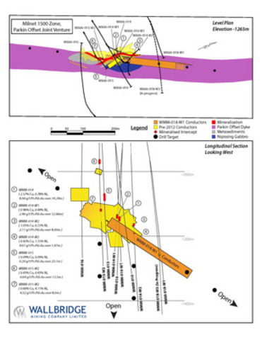 Milnet 1500 Zone, Parkin Offset Joint Venture (CNW Group/Wallbridge Mining Company Limited)