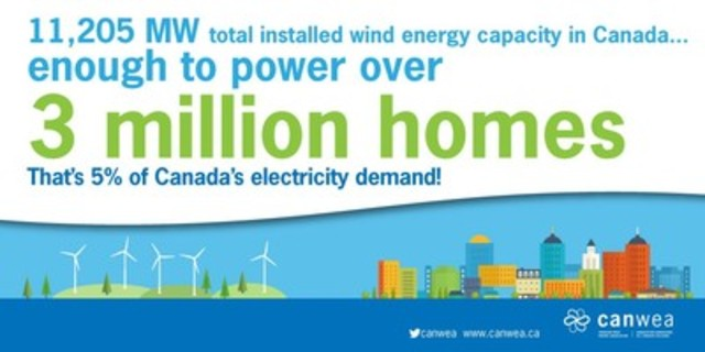 Wind energy continues rapid growth in Canada in 2015 (CNW Group/Canadian Wind Energy Association)