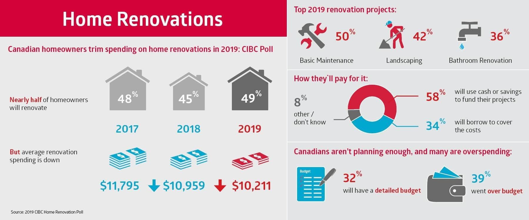 Home Renovations : CIBC Poll May 2019