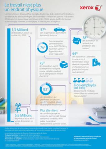 Les nouvelles tendances et les dernières technologies modifient la réalité du milieu de travail, permettant aux employés de travailler partout où il y a une connexion WiFi. Selon les récentes statistiques, d'ici 2015, 75 pour cent des travailleurs utilisant un téléphone intelligent et une tablette voudront avoir accès à l'impression mobile. Ils peuvent compter sur Xerox avec sa nouvelle génération de Services d'impression gérés, en tête du marché. (Groupe CNW/Xerox Canada)