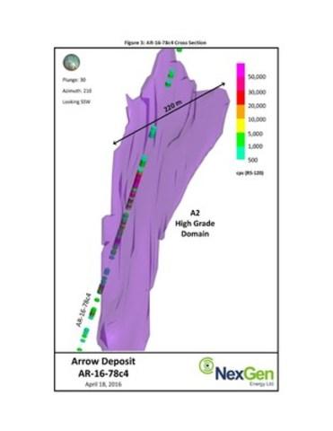 Figure 3: AR-16-78c4 Cross Section (CNW Group/NexGen Energy Ltd.)