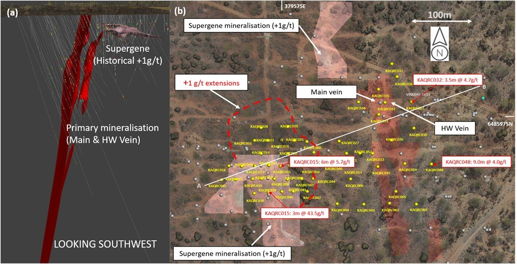 Figure 1: a) Oblique 3D image showing position of Aquarius Historical Mineral Resource (red) and supergene mineralization (pink); b) Plan view of recent Aquarius drilling (yellow circles) and Aquarius Main and HW veins. Note: Collar Locations of significant drill intersections from the Sept 20 program are highlighted by red labels. (CNW Group/Karora Resources Inc.)
