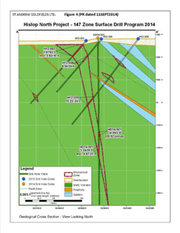 Figure 4 - Hislop North Project 2014 Surface Drilling - Cross Section (CNW Group/St Andrew Goldfields Ltd.)