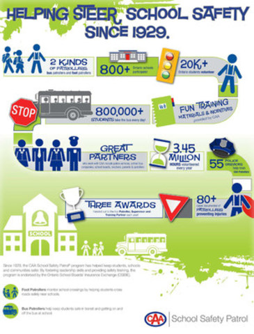 CAA School Safety Patrol program infograph. (CNW Group/CAA South Central Ontario)