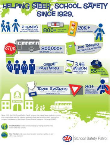 CAA School Safety Patrol program infograph. (CNW Group/CAA South Central Ontario)