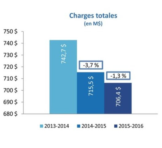 Charges totales (Groupe CNW/Loto-Québec)
