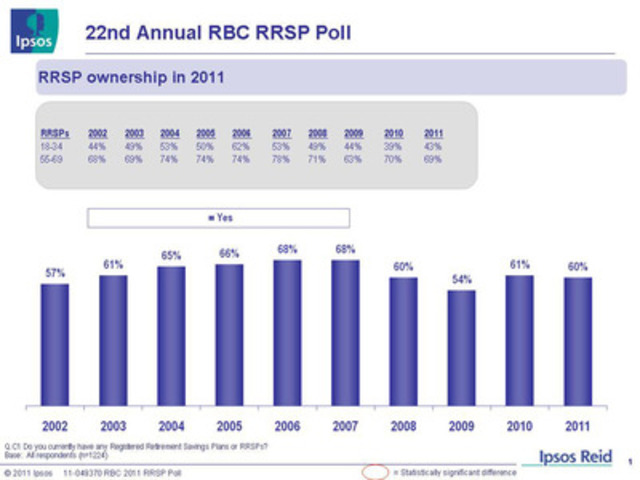 22nd Annual RBC RRSP Poll: RRSP ownership in 2011 (CNW Group/RBC)