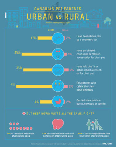 Canadian Pet Parents - Urban vs Rural (CNW Group/Nutram Pet Products)