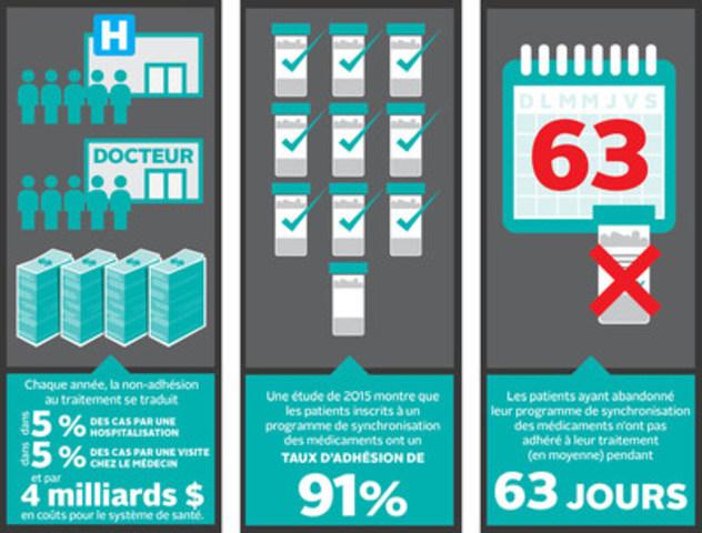 La faible adhésion aux traitements est un problème important pour le système de soins de santé canadien. (Groupe CNW/PFIZER CANADA INC.)