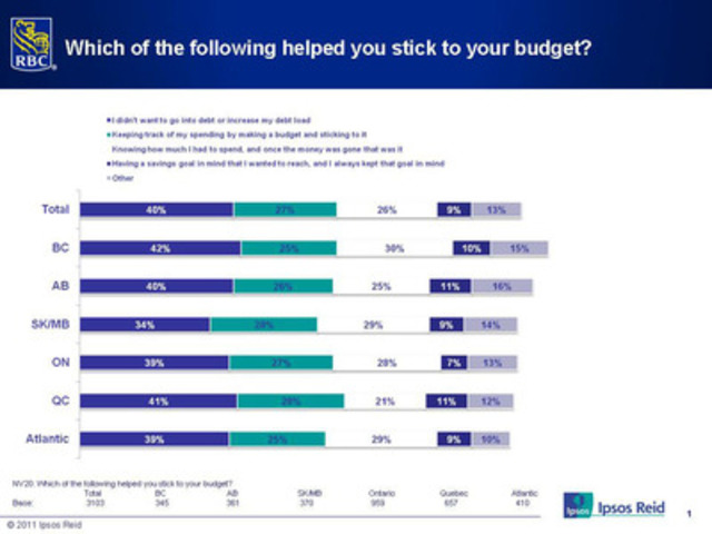 2012 RBC Post-Holiday Spending Poll: Which of the following helped you stick to your budget? (CNW Group/RBC)