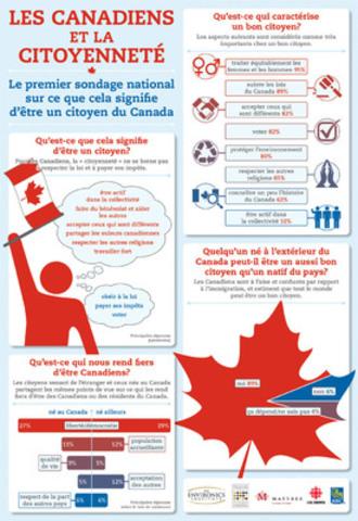Les Canadiens et la citoyenneté infographique (Groupe CNW/Institut pour la citoyenneté canadienne)