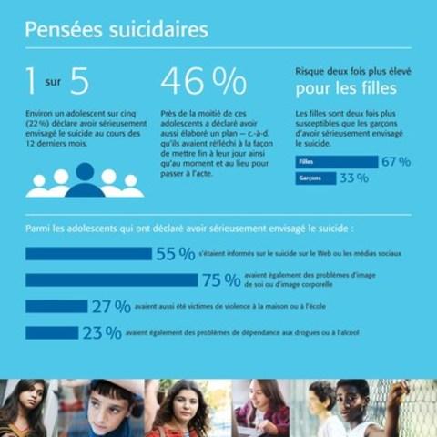 Un adolescent sur cinq au Canada songe sérieusement au suicide (Groupe CNW/Jeunesse, J'écoute)
