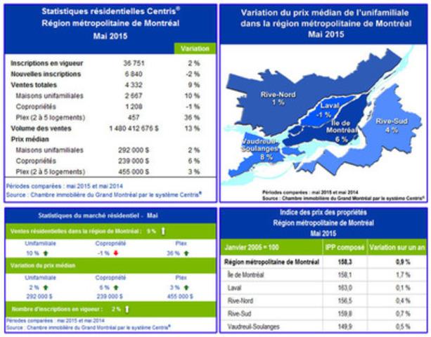 Statistiques de ventes résidentielles Centris® - mai 2015 (Groupe CNW/Chambre immobilière du Grand Montréal)