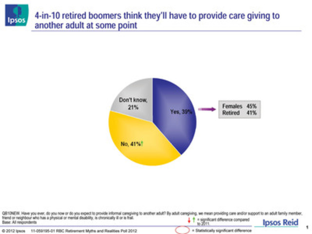 RBC Retirement Myths and Realities Poll 2012: Four-in-ten retired boomers think they'll have to provide care giving to another adult at some point (CNW Group/RBC)