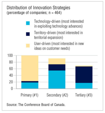 Most firms identified themselves with a user-driven innovation strategy, followed by a technology-focused strategy. Few firms pursued territorial market expansion. (CNW Group/Conference Board of Canada)