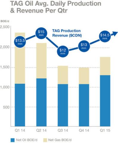 Tag Oil Daily Average Production & Revenue Per Quarter (CNW Group/TAG Oil Ltd.)