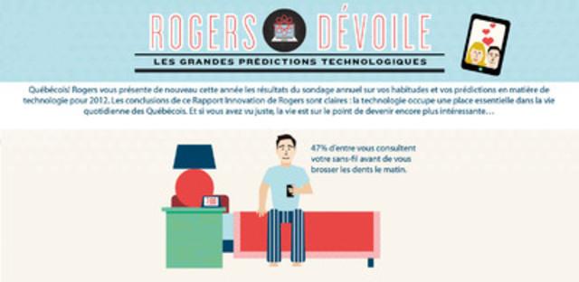Le rapport sur l'innovation de Rogers dévoile que l'histoire d'amour entre les Canadiens et leur téléphone intelligent a gagné en intensité en 2012 avec 47 % des Québécois affirmant consulter leur sans-fil le matin avant de se brosser les dents. (Groupe CNW/Rogers Communications Inc. - Français)