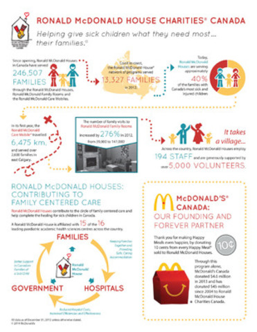 A snapshot of how Ronald McDonald House Charities® Canada helps sick children and their families across Canada (CNW Group/Ronald McDonald House Charities Canada)