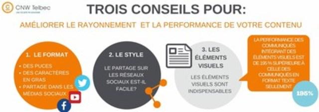 Trois conseils pour améliorer le rayonnement  et la performance de votre contenu (Groupe CNW/Groupe CNW Ltée)