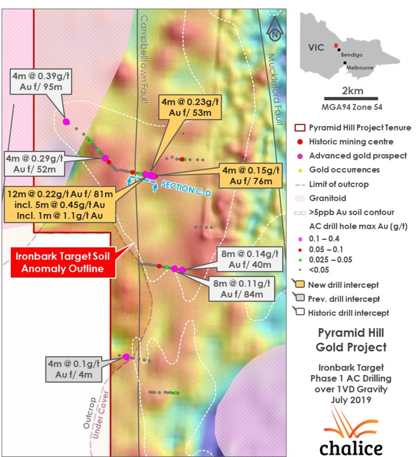 Figure 5. Ironbark Target Phase 1 AC drilling and soil geochemistry results over 1VD gravity geophysics.